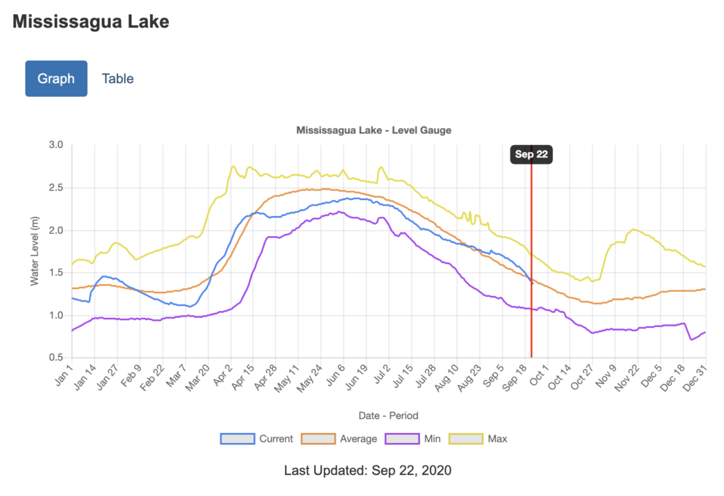 graph of water levels on Mississauga Lake