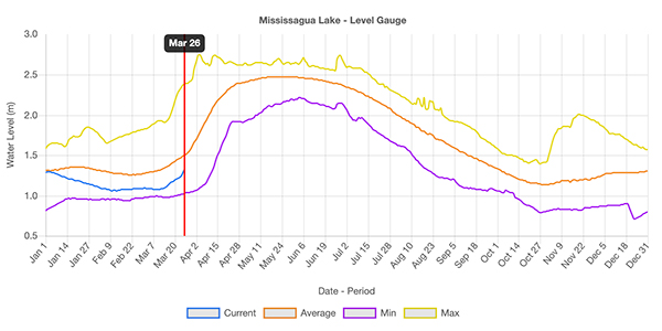 water level chart
