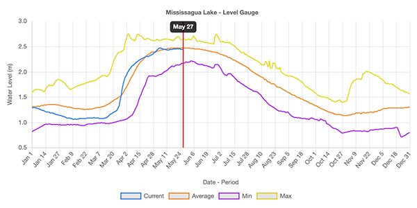 water levels graph
